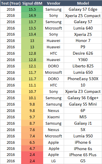 Evaluation and ranking of mobile phone performance